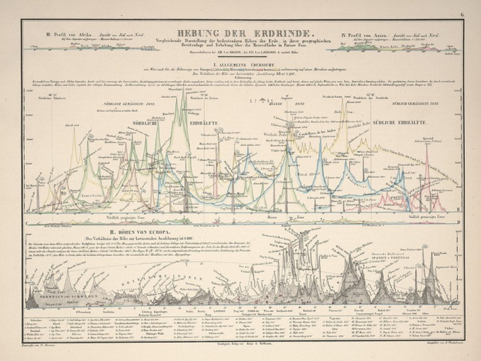 TBT  Beautiful Victorian Data Visualizations (1)