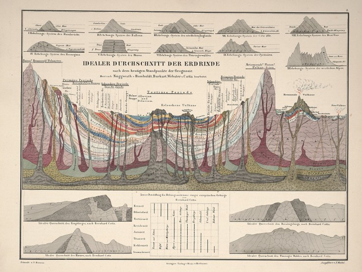 TBT  Beautiful Victorian Data Visualizations