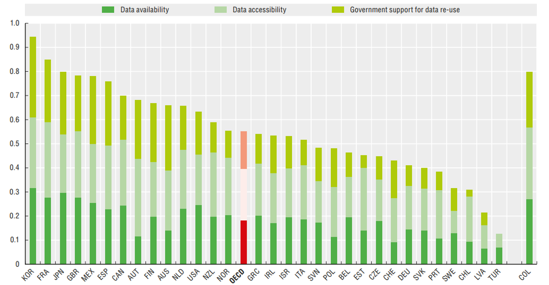 OECD Public Data Open Assessment Status.  The indicator on the left-hand bar graph labeled Korea (KOR) is the highest among OECD countries (Source: <a href = &quot;http://www.oecd-ilibrary.org/governance/government-at-a-glance -2017 / open-government-data_gov_glance-2017-68-en &quot;><p class=