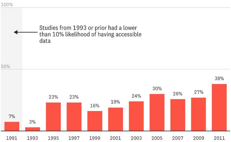 발행 연도별 과학 연구 자료의 이용 가능성 현황