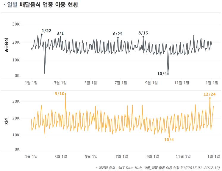 2017년 일별 서울시 배달 업종 이용 현황 분석