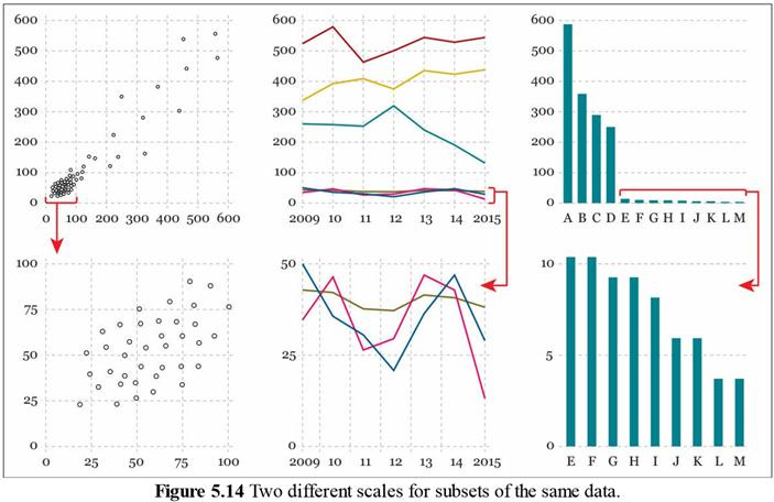 동일한 데이터 시각화 그래프의 부분을 확대하여 표현하는 방법(출처 : 책 '진실을 드러내는 데이터 시각화의 과학과 예술')