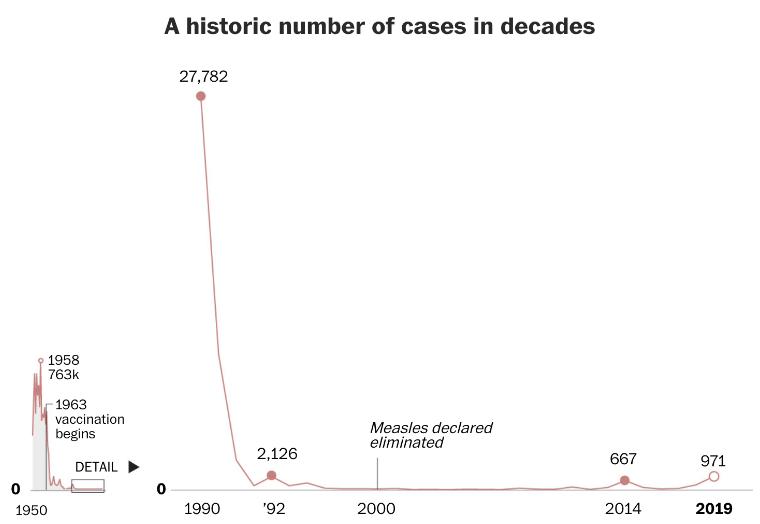 미국 역대 홍역 발생 현황 (출처 : The Washington Post, 'A record number of measles cases is hitting the U.S this year. Who is being affected?')