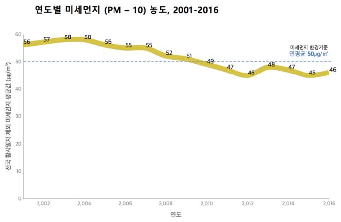 연도별 미세먼지(PM10) 농도 (황사 일자 제외 평균값), 2001-2016, 국립환경과학원