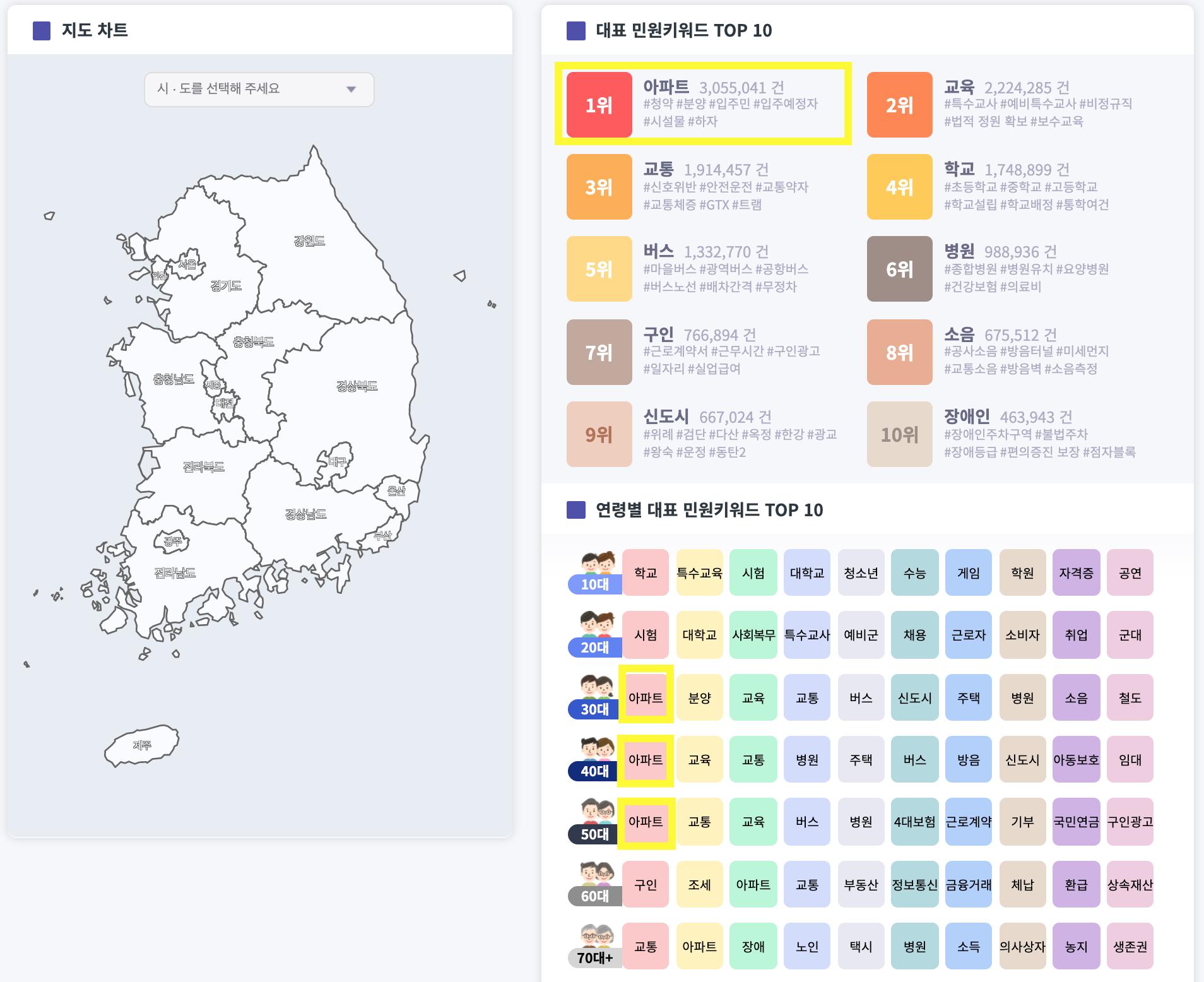 중앙선거관리위원회 맞춤형 대시보드 시각화 데이터